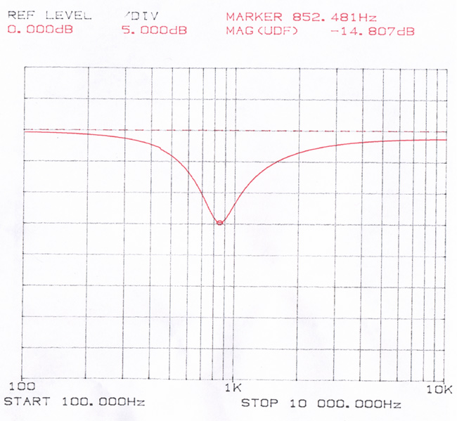 below is a graph obtained by running the circuit through a network  analyzer  following that you will see a wiring diagram